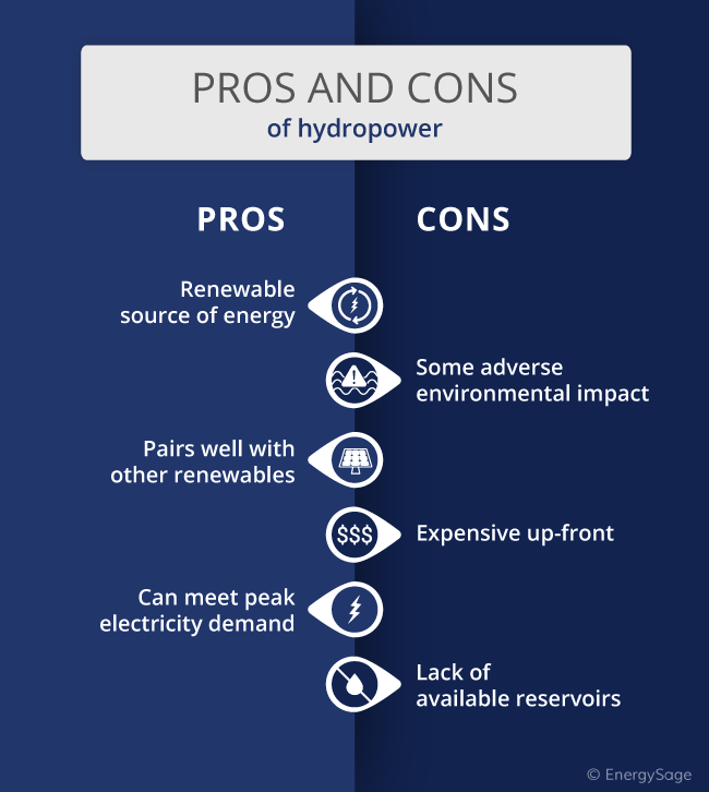 pros and cons of hydropower infographic
