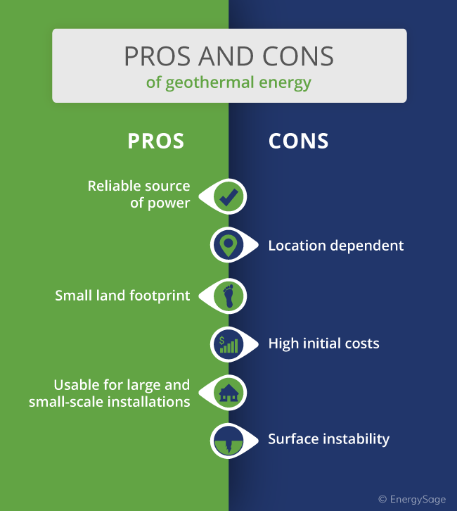 pros and cons of geothermal energy infographic