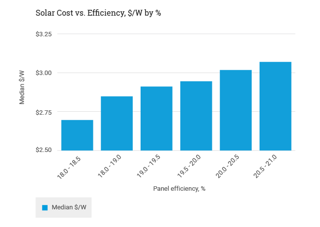 cost for solar by efficiency