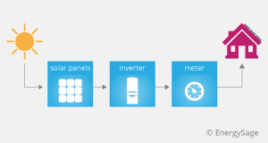 energy flow from solar panels to a home