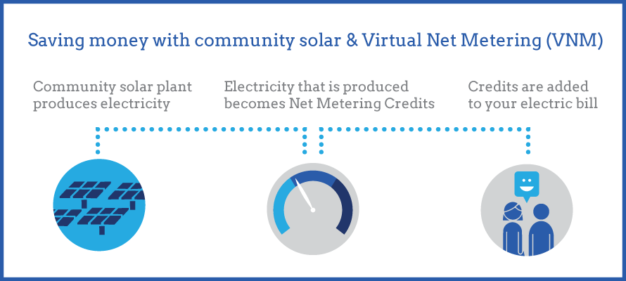 virtual net metering diagram