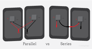 Solar Panel Wiring: Series or Parallel? | EnergySage on circuits in series, electrical network, bulbs in series, voltage in series, filters in series, springs in series, nodal analysis, panels in series, electronic circuit, electrical impedance, electrical ballast, resistors in series, painting in series, electronic component, generators in series, mesh analysis, motors in series, components in series, pumps in series, lumped element model, antenna in series, electronic filter, power in series, doors in series, valves in series, lighting in series, lights in series, transformers in series, linear circuit, lamps in series, current limiting,