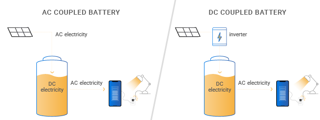 ac coupled vs dc coupled battery diagram