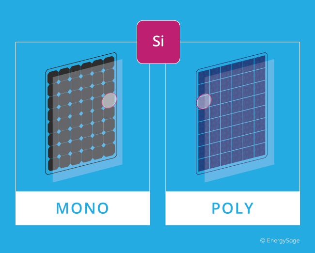 mono and poly solar panels