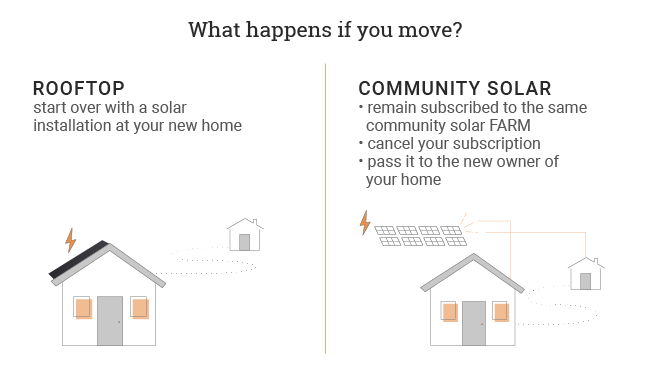 moving with rooftop vs community solar