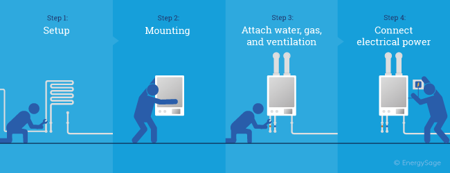 steps to install a tankless water heater