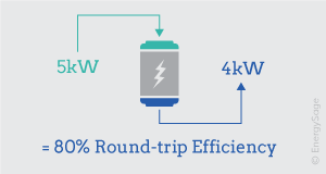 What is the Best Battery for Solar Storage in 2019? | EnergySage