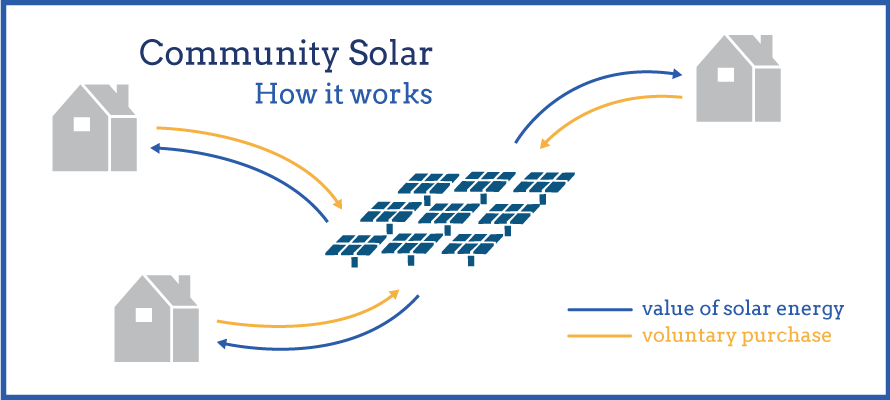 community solar diagram