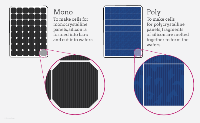 comparison of monocrystalline and polycrystalline panels