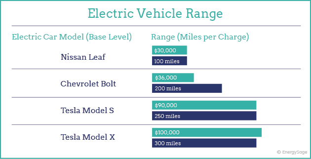 electric car battery 300 mile range