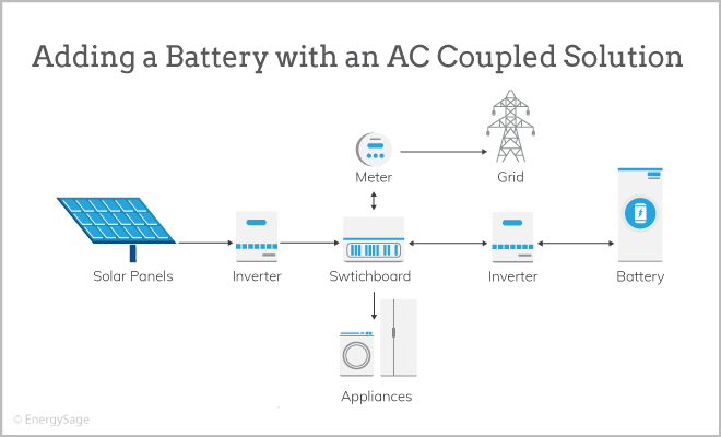 Solar Battery System >> Can I Add A Battery To My Solar Panel System Energysage