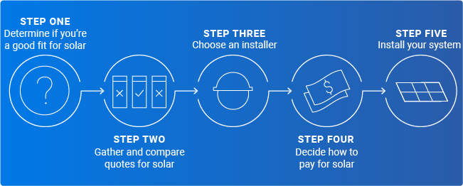 steps to going solar