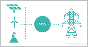 generating a mWh of energy for grid