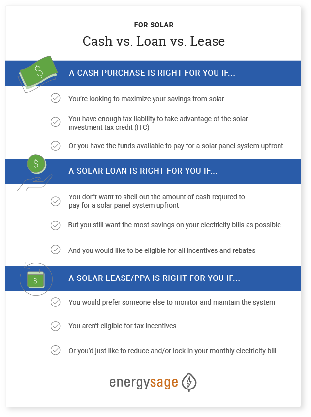cash vs loan vs lease for solar