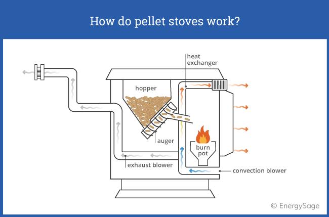 how pellet stoves work