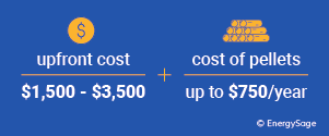 pellet stove costs