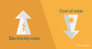 rising electricity costs can be offset with solar