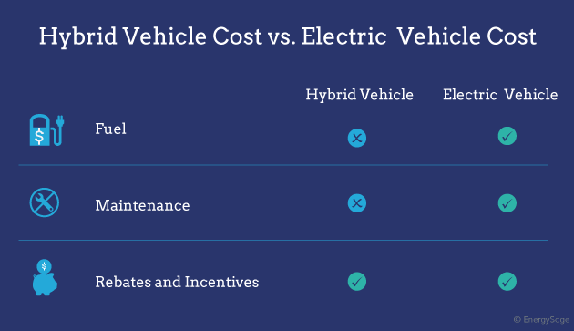 Electric Car Comparison >> Electric Cars Vs Hybrids How Much Do They Cost Energysage