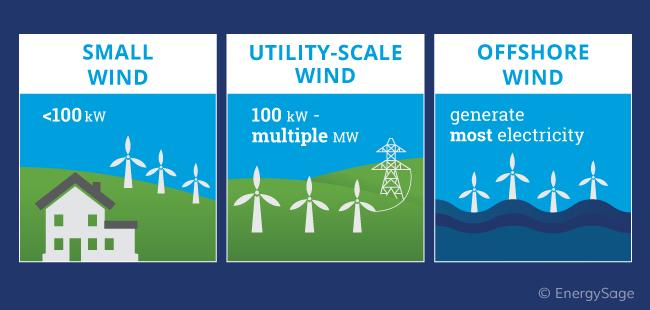 three types of wind energy
