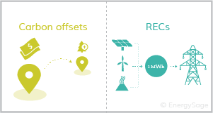 carbon offset vs recs graphic