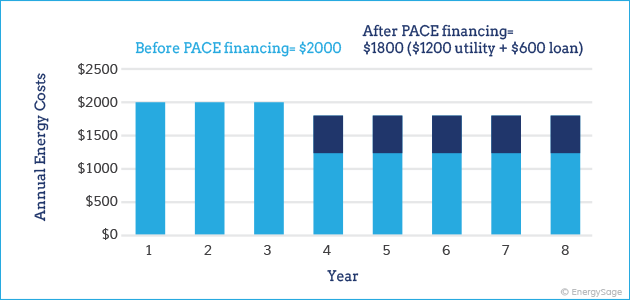 PACE energy efficient loan utility cost savings