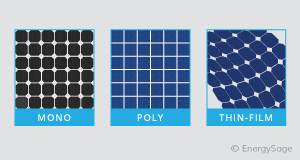 three types of solar panels
