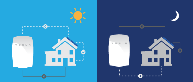 Tesla Wall Battery >> Tesla Powerwall What Buyers Need To Know In 2019 Energysage