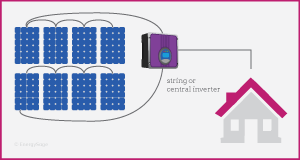String Inverters Microinverters And Power Optimizers