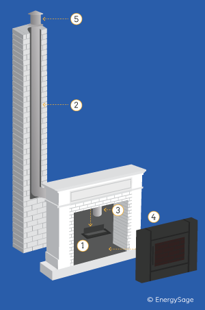 installing an insert pellet stove diagram