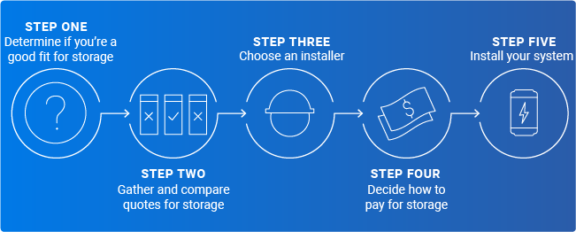 the steps to getting energy storage