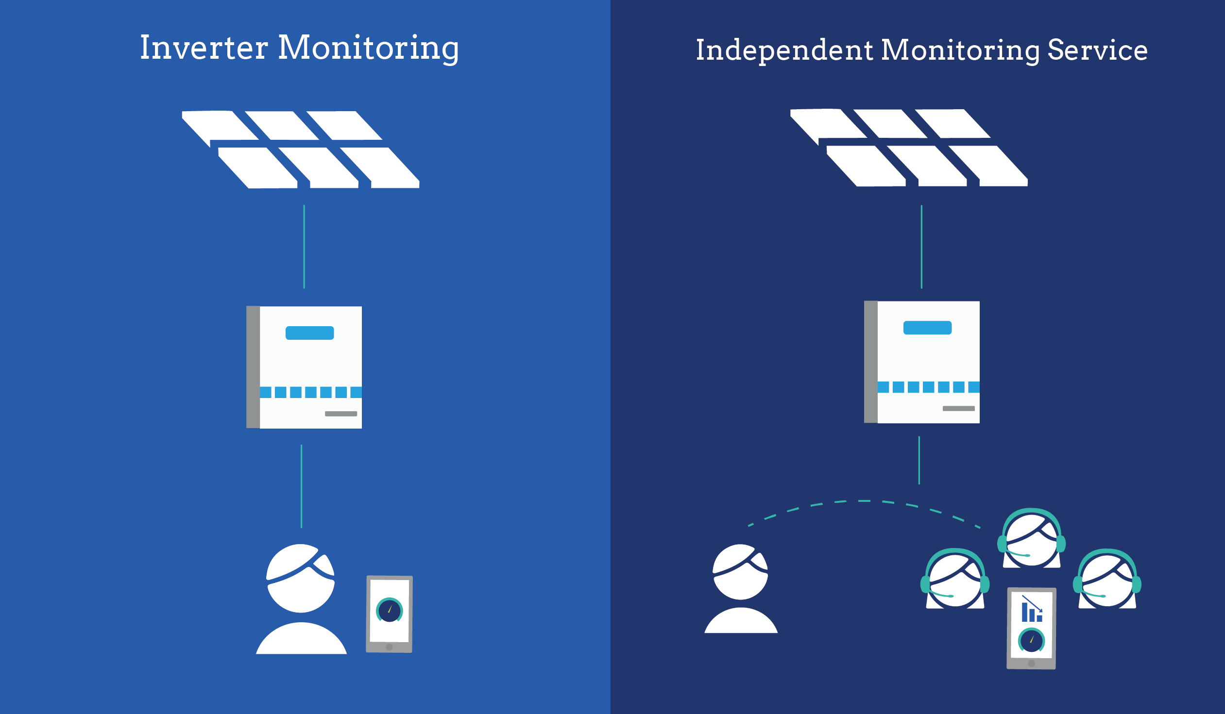 Best Solar Monitoring Services Available In 2019 Energysage Main Service Panel Upgrade Repair Experts For Your New Jersey Home Can Be Hardware Agnostic Meaning The Software Works With Any Kind Of Panels Or Inverters