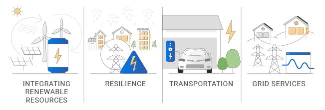 uses of energy storage