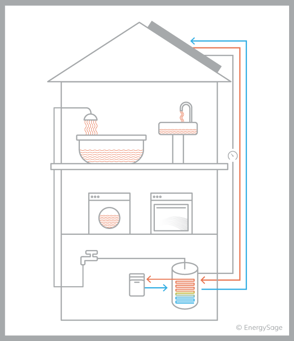 solar hot water house diagram