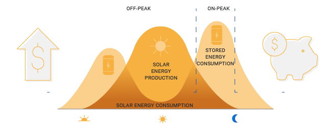 financial savings with energy storage