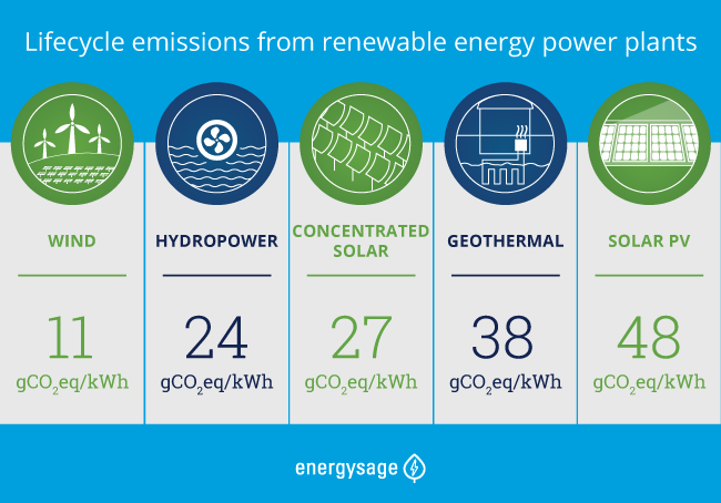 emissions by renewable energy source