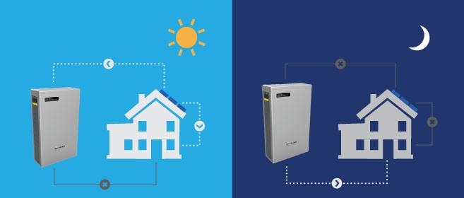 2019 LG Chem RESU Battery Complete Review | EnergySage