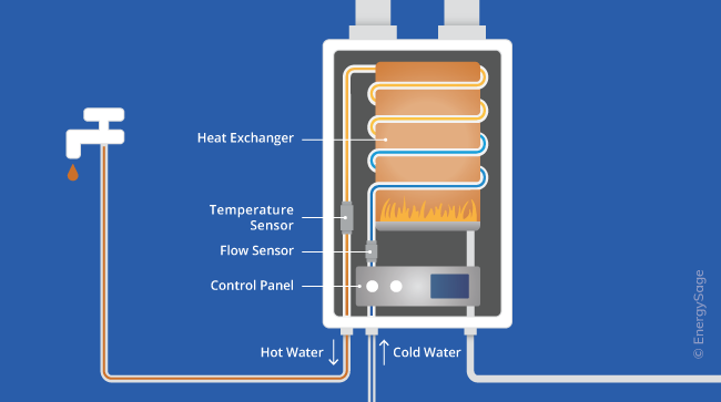 how on-demand water heaters work diagram