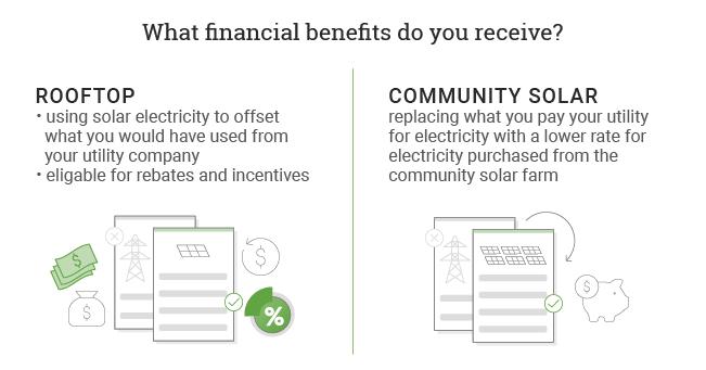 financial benefits of rooftop vs community solar