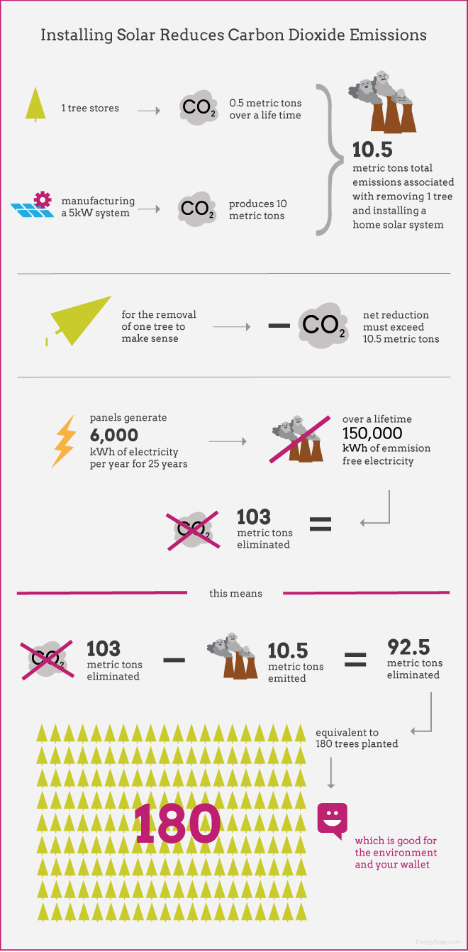 infographic showing carbon dioxide reductions for solar panels