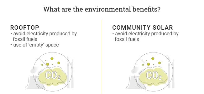 environmental benefits of rooftop vs community solar