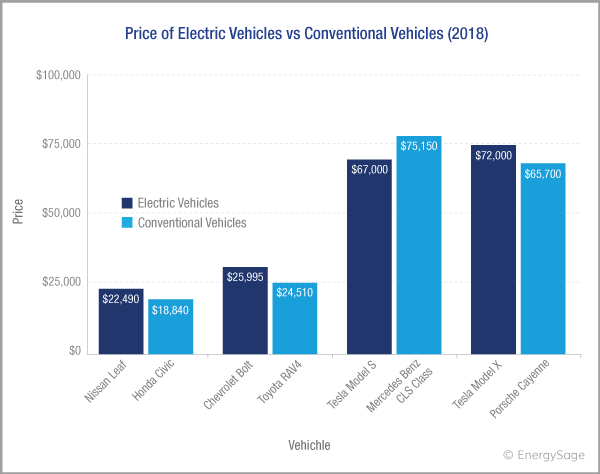 Electric Car Comparison >> 2019 Cost Of Electric Cars For Top Brands Energysage