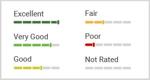 energysage equipment ratings