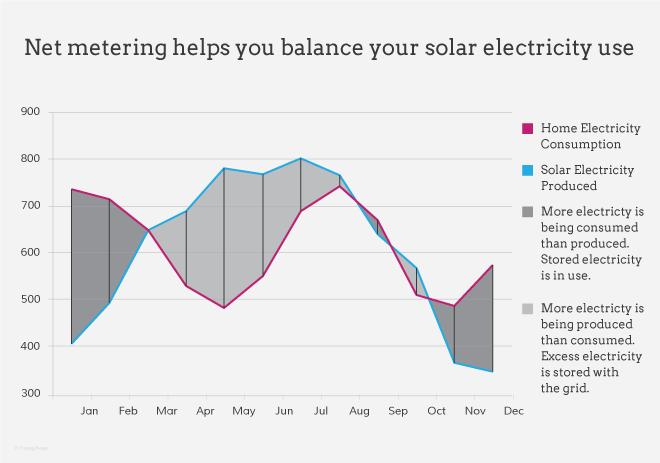graph of energy usage with net metering throughout the day