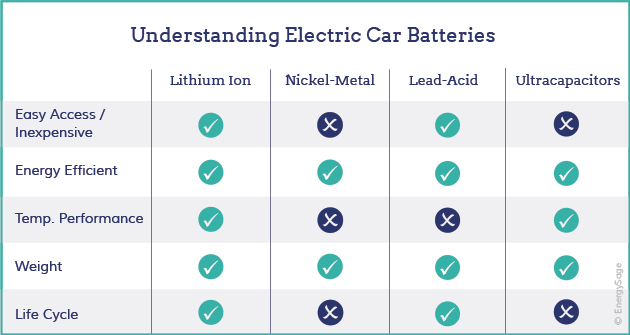 How Do Batteries For Electric Cars Work? | EnergySage
