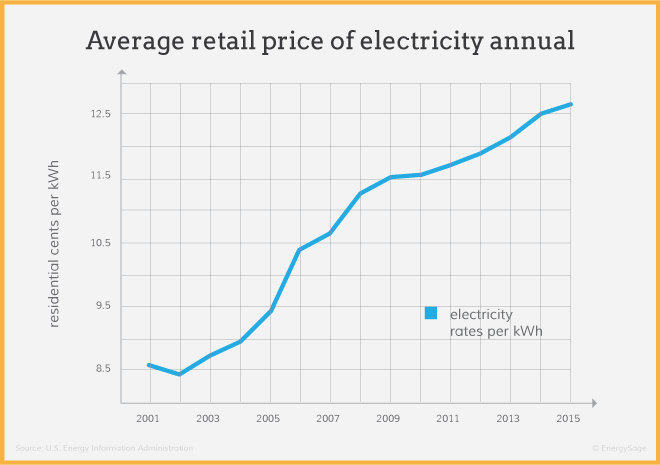 graph of average utility electricity prices over time