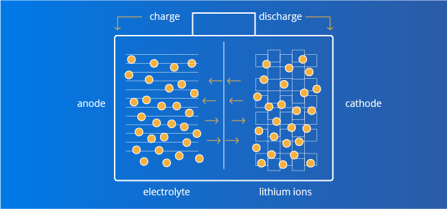 how lithium ion battery cells work