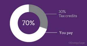 solar tax credits pie chart