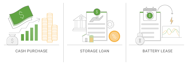 storage financing options