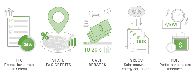 major solar incentives