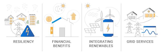 benefits of energy storage
